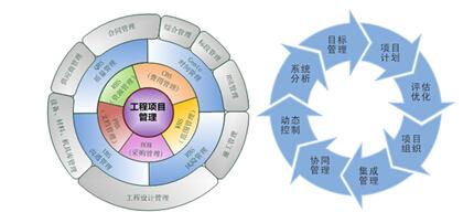 智慧的管理 - 项目管理系统